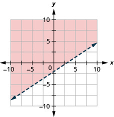 This figure has the graph of a straight dashed line on the x y-coordinate plane. The x and y axes run from negative 10 to 10. A straight dashed line is drawn through the points (0, negative 2), (3, 0), and (6, 2). The line divides the x y-coordinate plane into two halves. The top left half is shaded red to indicate that this is where the solutions of the inequality are.