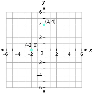 This figure shows points plotted on the x y-coordinate plane. The x and y axes run from negative 6 to 6. The point (negative 2, 0) is labeled and lies on the x-axis. The point (0, 4) is labeled and lies on the y-axis.