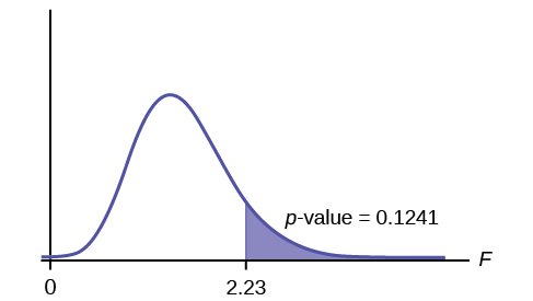 This graph shows a nonsymmetrical F distribution curve with values of 0 and 2.23 on the x-axis representing the test statistic of sorority grade averages. The curve is slightly skewed to the right, but is approximately normal. A vertical upward line extends from 2.23 to the curve and the area to the right of this is shaded to represent the p-value.