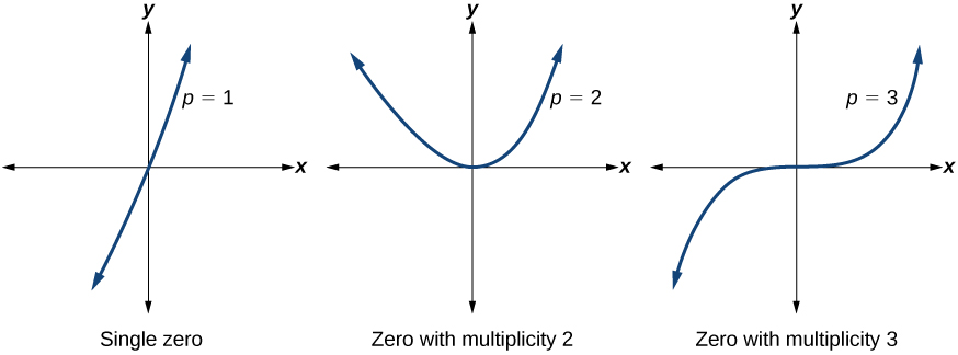 Three graphs, left to right, with zeros of multiplicity 1, 2, and 3.