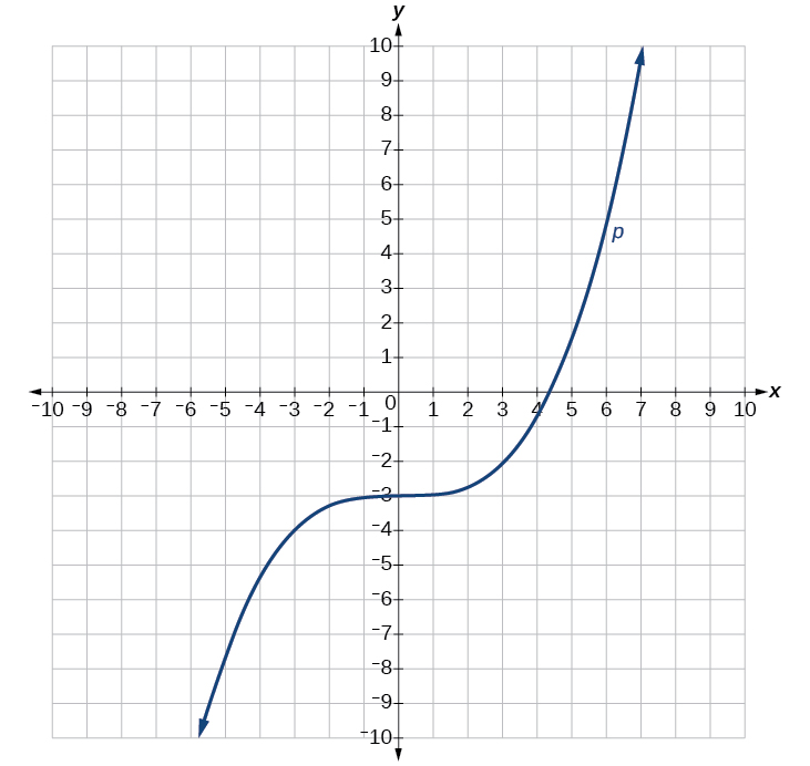 Cubic Equation Graph Transformation of Functions
