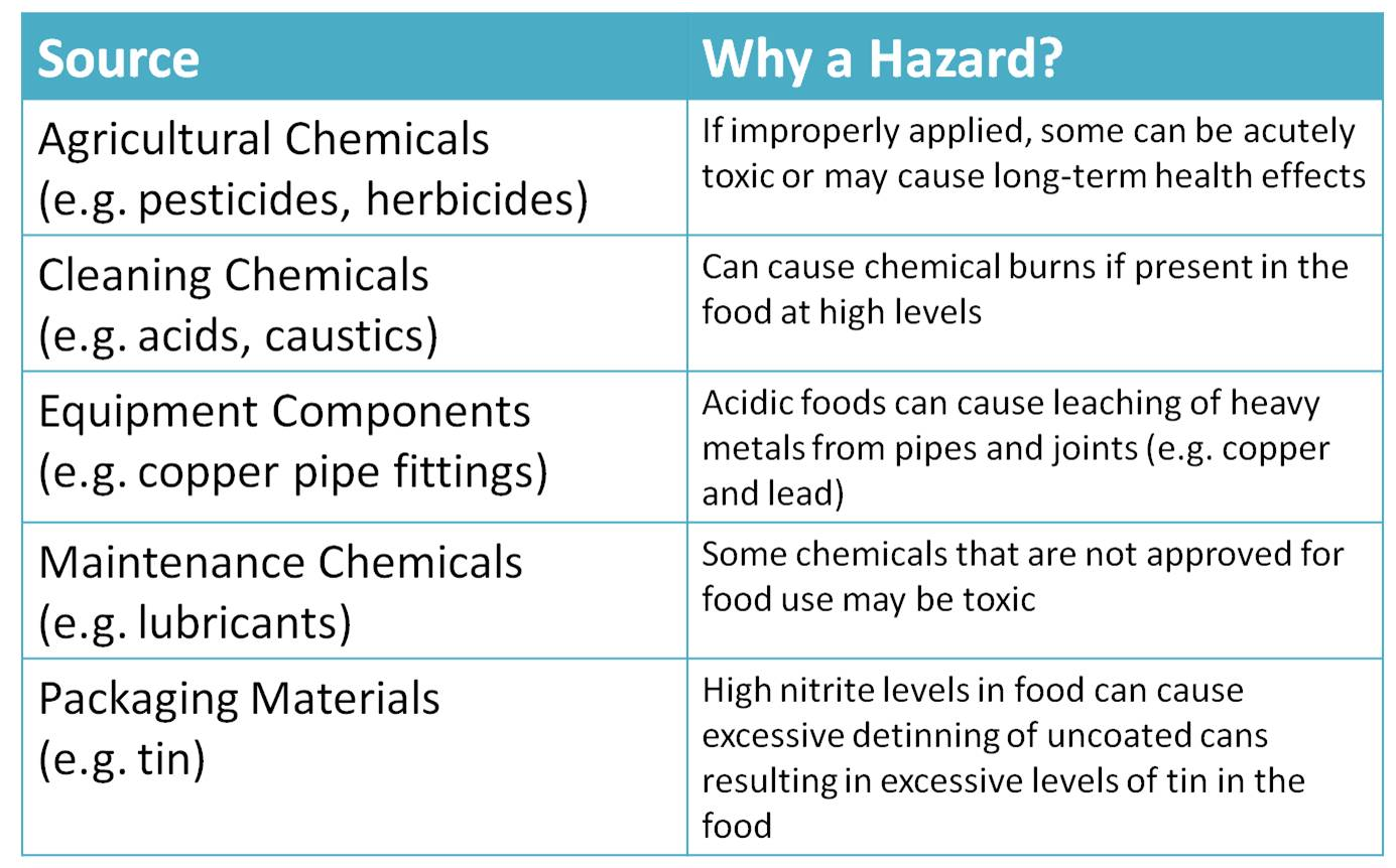 Controls of Chemical Hazards