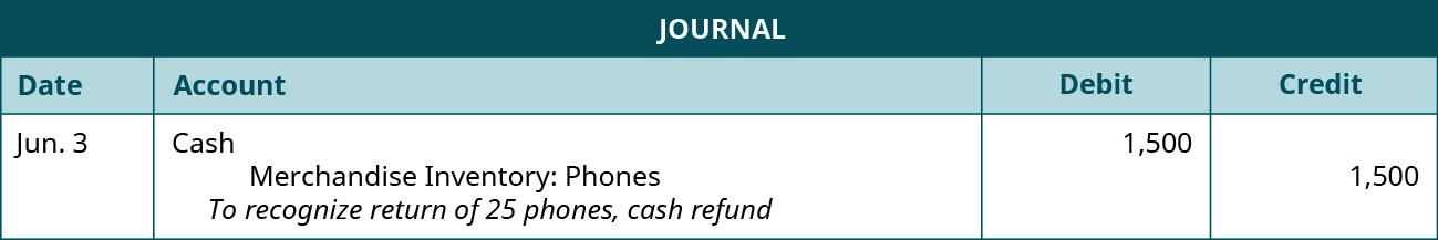 """A journal entry shows a debit to Cash for $1,500 and credit to Merchandise Inventory: Phones for $1,500 with the note """"to recognize return of 25 phones, cash refund."""""""