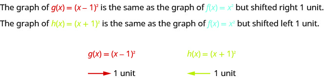 The figure says on the first line that the graph of g of x equals the quantity x minus 1 square is the same as the graph of f of x equals x squared but shifted right 1 unit. The second line states that the graph of h of x equals the quantity x plus 1 squared is the same as the graph of f of x equals x squared but shifted left 1 unit. The third line of the figure says g of x equals the quantity x minus 1 squared with an arrow underneath it pointing to the right with 1 unit written beside it. Finally, it gives h of x equals the quantity of x plus 1 squared with an arrow underneath it pointing to the left with 1 unit written beside it.
