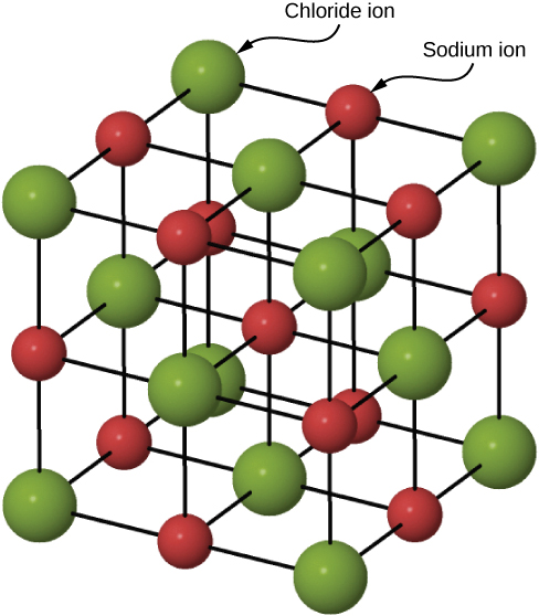 sodium chloride molecule diagram labeled schematic