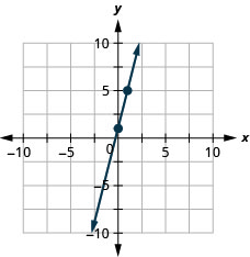 The figure shows a line graphed on the x y-coordinate plane. The x-axis of the plane runs from negative 10 to 10. The y-axis of the plane runs from negative 10 to 10. The points (0, 1) and (1, 5) are plotted on the line.