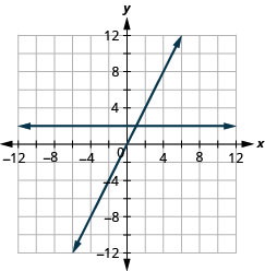 The figure shows the graphs of a straight horizontal line and a straight slanted line on the same x y-coordinate plane. The x and y axes run from negative 12 to 12. The horizontal line goes through the points (0, 2), (1, 2), and (2, 2). The slanted line goes through the points (0, 0), (1, 2), and (2, 4).