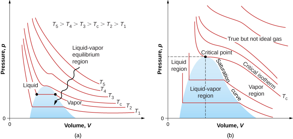Phase Diagram And Pv Isotherms Of Argon Car Fuse Box Wiring Diagram