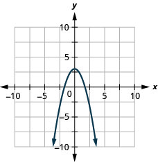 This figure shows a downward-opening parabola on the x y-coordinate plane. It has a vertex of (3, 0) and other points of (negative 2, negative 1) and (2, negative 1).