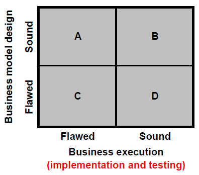 A chart of business model design. There are four squares arranged in a grid. The squares are labeled, in clockwise order, from A to D. On the side are labels for each axis and each row or column. The vertical axis is labeled, business model design. The horizontal axis is labeled business execution, or implementation and testing. The first row is labeled sound, and the second is labeled flawed. The first column is labeled flawed, and the second is labeled sound.