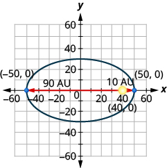 The figure shows a model of an elliptical orbit around the sun on the x y coordinate plane. The ellipse has a center at (0, 0), a horizontal major axis, vertices marked at (plus or minus 50, 0), the sun marked as a foci and labeled (50, 0), the closest distance the comet is from the sun marked as 10 A U, and the farthest a comet is from the sun marked as 90 A U.