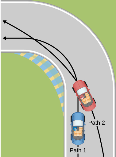 Two paths are shown inside a race track through a ninety degree curve. Two cars, a red and a blue one,  and their paths of travel are shown. The blue car is making a tight turn on path one, which is the inside path along the track. The red car is shown overtaking the first car, while taking a wider turn and crossing in front of the blue car into the inside path and then back out of it.