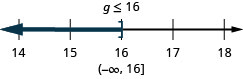 The solution is g is less than or equal to 16. The solution on a number line has a right bracket at 16 with shading to the left. The solution in interval notation is negative infinity to 16 within parenthesis and a bracket.