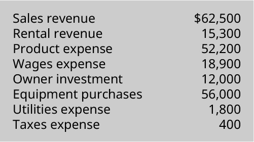 Sales revenue $62,500, Rental revenue 15,300, Product expense 52,200, Wages expense 18,900, Owner investment 12,000, Equipment purchases 56,000, Utilities expense 1,800, Taxes expense 400.