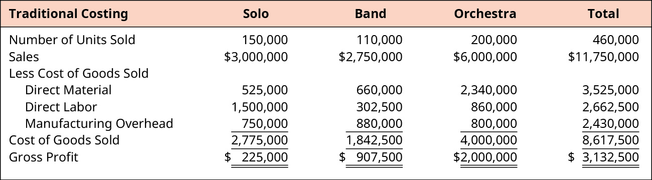 Calculation of Total Gross Profit for Solo, Band, Orchestra, and Total, respectively. Number of Units Sold: 150,000, 110,000, 200,000, 460,000. Sales: $3,000,000, $2,750,000, $6,000,000, $11,750,000. Less Cost of Goods Sold. Direct Material: 525,000, 660,000, 2,340,000, 3,525,000. Direct Labor: 1,500,000, 302,500, 860,000, 2,662,500. Manufacturing Overhead: 750,000, 880,000, 800,000, 2,430,000. Cost of Goods Sold: 2,775,000, 1,842,500, 4,000,000, 8,617,500. Gross Profit: $225,000, $907,500, $2,000,000, $3,132,500.