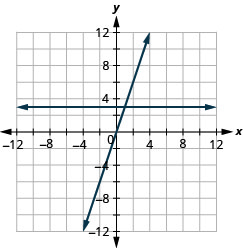 The figure shows the graphs of a straight horizontal line and a straight slanted line on the same x y-coordinate plane. The x and y axes run from negative 12 to 12. The horizontal line goes through the points (0, 3), (1, 3), and (2, 3). The slanted line goes through the points (0, 0), (1, 3), and (2, 6).