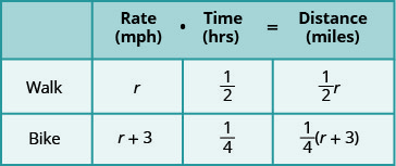 A table with three rows and four columns. The first row is a header row and reads from left to right blank, Rate (mph), Time (hrs), and Distance (miles). Below the blank header cell, we have walk and bike. Below the rate header cell, we have r and r plus 3. Below the time header cell, we have 1/2 and 1/4. Below the distance cell we have 1/2 times r and 1/4 times the quantity (r plus 3).