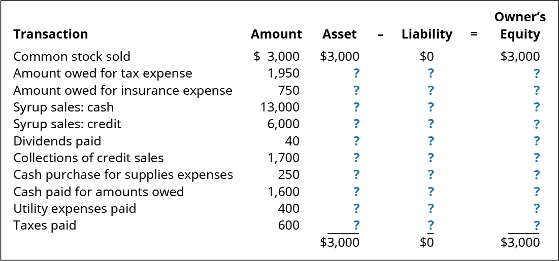 Transaction, Amount, Asset equals Liability plus Owner's Equity (respectively): Common stock sold, $3,000, 3,000, 0, 3,000; Amount owed for tax expense, 1,950, ?, ?, ?; Amount owed for insurance expense, 750, ?, ?, ?; Syrup sales: cash 13,000, ?, ?, ?; Syrup sales: credit 6,000, ?, ?, ? Dividends paid 40, ?, ?, ?; Collections of credit sales 1,700, ?, ?, ?; Cash purchase of supplies expenses 250, ?, ?, ?; Cash paid for amounts owed 1,600, ?, ?, ?; Utility expenses paid 400, ?, ?, ?; Taxes paid 600, ?, ?, ?; Current Totals: - , 3,000, 0, 3,000.