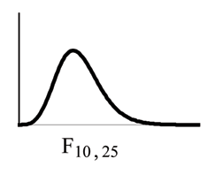 Nonsymmetrical F distribution curve skewed to the right, more values in the right tail and the peak is closer to the left. This curve is different from the graph on the right because of the different dfs.
