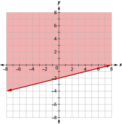 This figure has the graph of a straight line on the x y-coordinate plane. The x and y axes run from negative 8 to 8. A straight line is drawn through the points (0, negative 2), (4, negative 1), and (8, 0). The line divides the x y-coordinate plane into two halves. The line itself and the top left half are colored red to indicate that this is where the solutions of the inequality are.