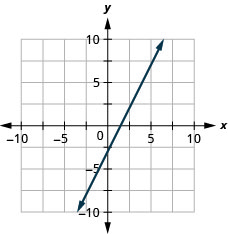The figure shows a line graphed on the x y-coordinate plane. The x-axis of the plane runs from negative 10 to 10. The y-axis of the plane runs from negative 10 to 10. The line goes through the points (0, negative 3) and (1, negative 1).