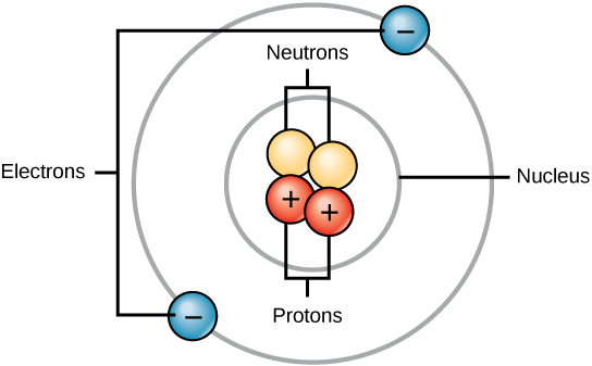 The building blocks of molecules biology i illustration of an atom showing two neutrons and two protons in the center with a ccuart Images