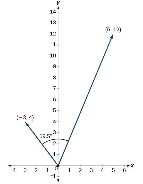 Plot showing the two position vectors (-3,4) and (5,12) and the 59.5 degree angle between them.