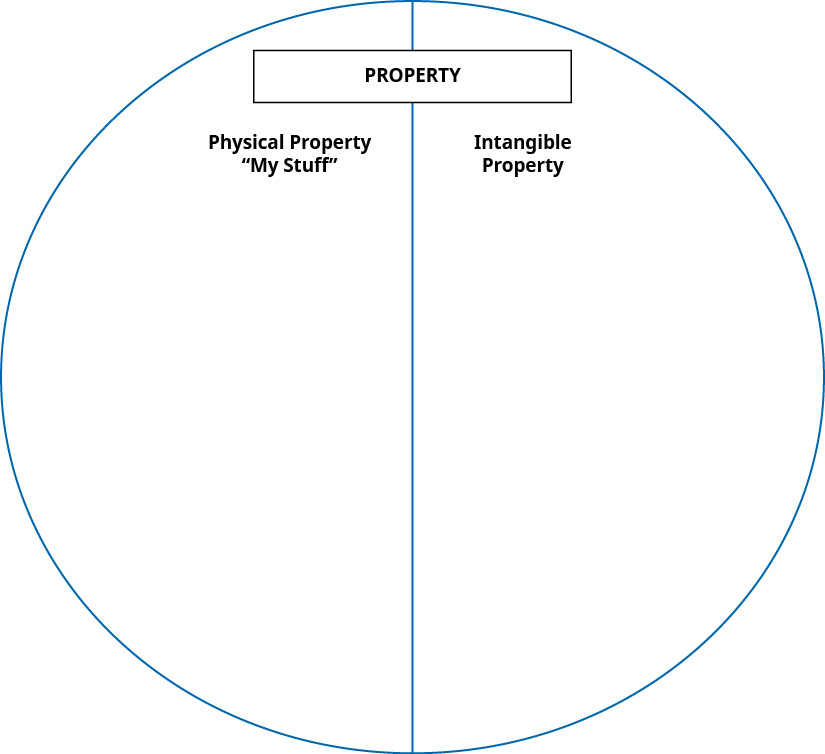A diagram labeled Property, showing