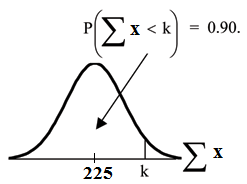 Normal distribution curve of sum x with k on the x-axis. Vertical upward line extends from k to the curve. The probability area under the curve from the beginning of the curve to k is equal to 0.90.