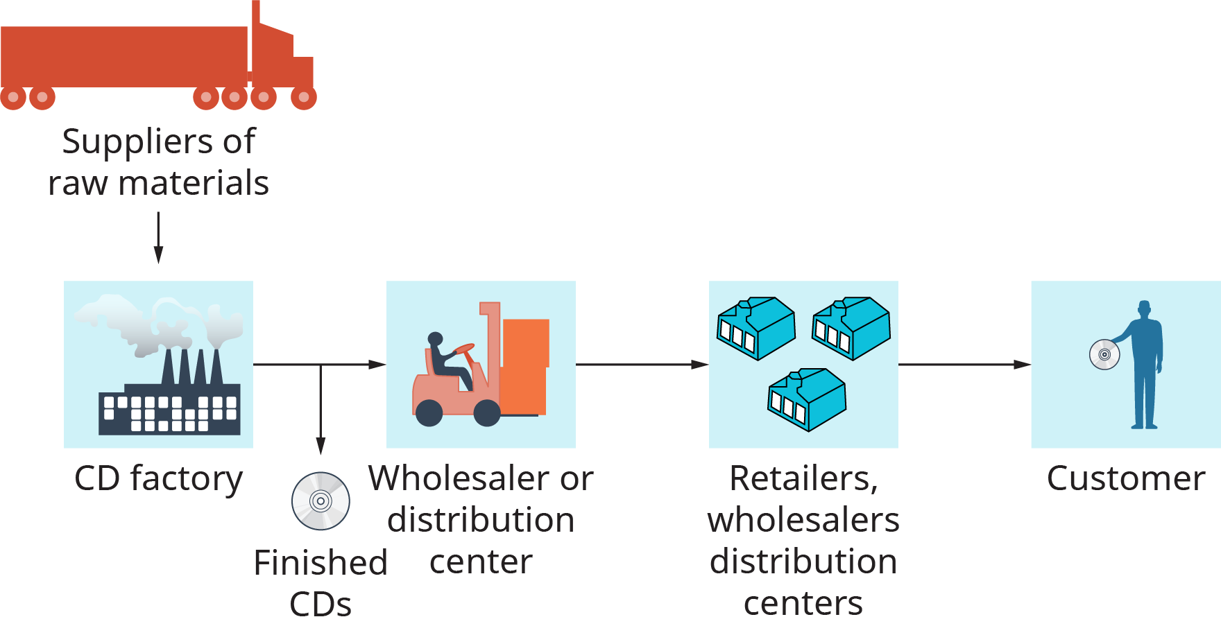 The illustration shows a large truck as a supplier of raw materials. These are passed to a C D factory. Finished C Ds are sent to a wholesaler or distribution center, and are then sent to retailers, wholesalers distribution centers, and then to the customer.
