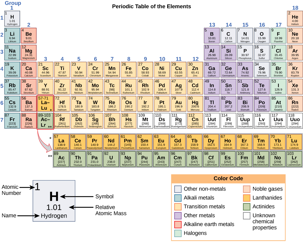 The Periodic Table Of Elements Bi 101 For Lbcc Ilearn