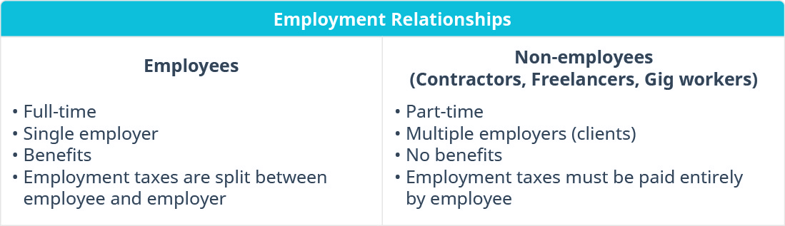 "This graphic is a two column chart titled ""Employee Relationships."" The column on the left is titled ""Employees"" and the bulleted points are full-time; single employer; benefits; and employment taxes are split between employee and employer. The column on the right is titled ""Non-employees (Contractors, Freelancers, Gig workers)"" and the bulleted points are part-time; multiple employers (clients); no benefits; and employment taxes must be paid entirely by employee."