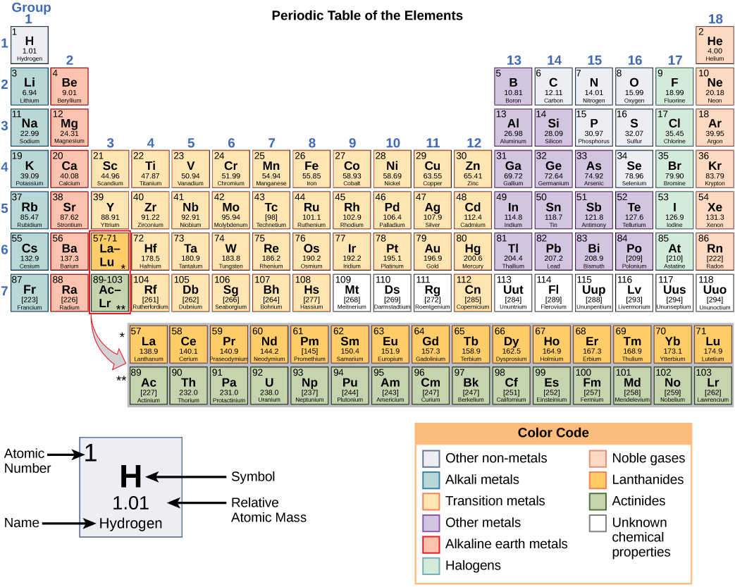 Atoms principles of biology biology 211 212 and 213 periodic table of elements urtaz Gallery