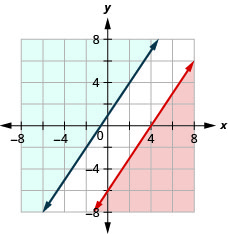 This figure shows a graph on an x y-coordinate plane of 3x – 2y is less than or equal 12 and y is greater than or equal to (3/2)x + 1. The area to the left or right of each line is shaded different colors. There is not overlapping area.