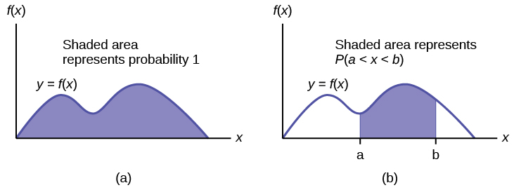 The graph on the left shows a general density curve, y = f(x). The region under the curve and above the x-axis is shaded. The area of the shaded region is equal to 1. This shows that all possible outcomes are represented by the curve. The graph on the right shows the same density curve. Vertical lines x = a and x = b extend from the axis to the curve, and the area between the lines is shaded. The area of the shaded region represents the probabilit ythat a value x falls between a and b.