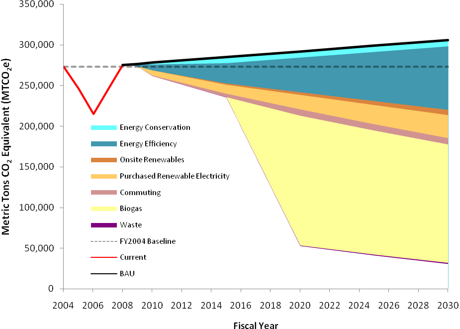 UIC's Projected Emissions Reductions