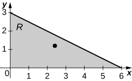 A triangular region R bounded by the x and y axes and the line y = negative x/2 + 3, with a point marked at (12/5, 6/5).