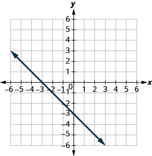 The figure shows a straight line on the x y- coordinate plane. The x- axis of the plane runs from negative 10 to 10. The y- axis of the planes runs from negative 10 to 10. The straight line goes through the points (negative 6, 3), (negative 5, 2), (negative 4, 1), (negative 3, 0), (negative 2, negative 1), (negative 1, negative 2), (0, negative 3), (1, negative 4), (2, negative 5), (3, negative 6), (4, negative 7), (5, negative 8), and (6, negative 9).