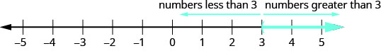 "The figure shows a number line extending from negative 5 to 5. A parenthesis is shown at positive 3 and an arrow extends form positive 3 to positive infinity. An arrow above the number line extends from 3 and points to the left. It is labeled ""numbers less than 3."" An arrow above the number line extends from 3 and points to the right. It is labeled ""numbers greater than 3."""