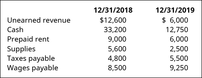 12/31/18 and 12/31/19, respectively: Unearned revenue $12,600, $6,000. Cash 33,200, 12,750. Prepaid rent 9,000, 6,000. Supplies 5,600, 2,500. Taxes payable 4,800, 5,500. Wages payable 8,500, 9,250.
