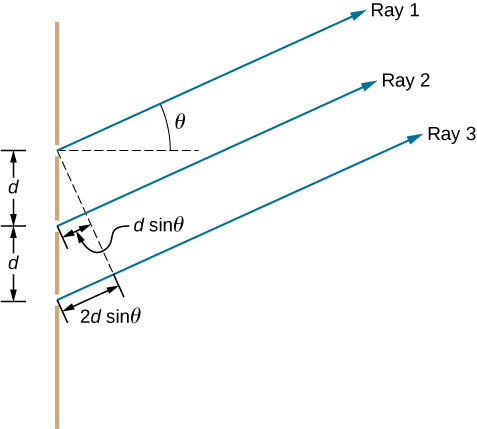Picture shows interference with three slits separated by distance d. Rays 1, 2, and 3 travel through the slits at the angles Theta.