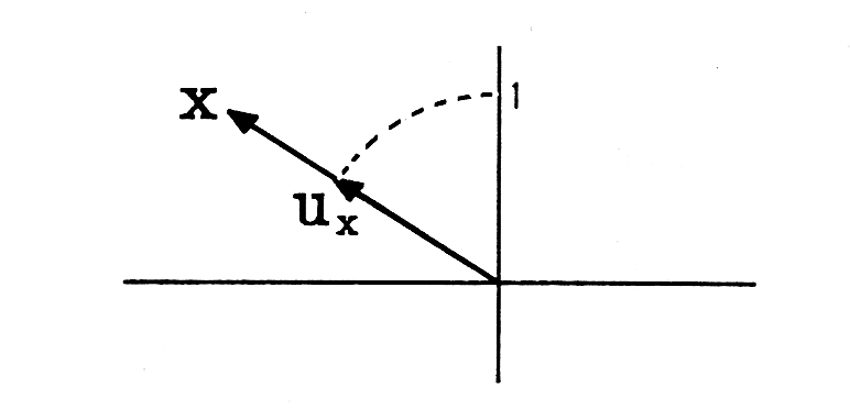 A Cartesian graph with a line originating at the origin and extending up and to the left. The line actually consist of two arrows in a line. The first arrow ends in a point. Below the point is the expression U_x. From the arrow point to the y axis is an arch. The arch ends at the y axis and to the left of the point where it end is the number 1. Another proceeds from where the previous arrow ended and proceeds along the same slope, ends in an point and up and to the left of the point is an X.