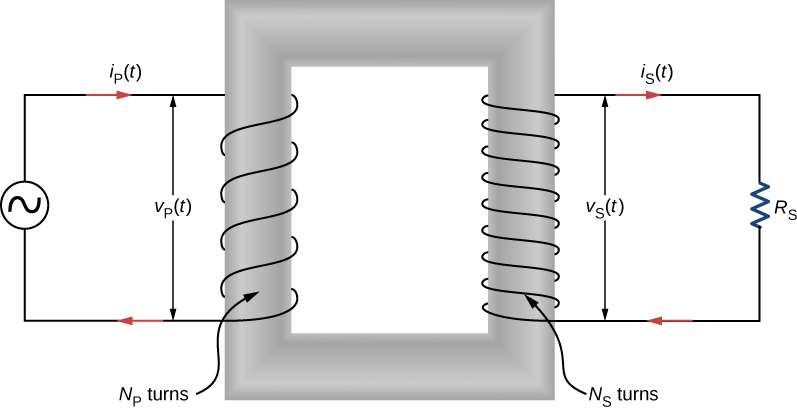 Figure shows a soft iron core in the center. This is in the form of a rectangular ring. There are windings on its left arm, connected to a voltage source. These are labeled N subscript p turns. The current through them is i subscript p parentheses t parentheses. The voltage across two ends of the windings is v subscript p parentheses t parentheses. The windings on the right arm of the core are connected to a resistor R subscript s. The windings are labeled N subscript s turns. These are more in number than the windings on the left arm. The current in the right circuit is i subscript s parentheses t parentheses. The voltage across the windings is v subscript s parentheses t parentheses. The current in the left circuit flows into the windings from the top. The current in the right circuit flows out of the winding from the top.