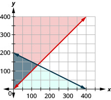 This figure shows a graph on an x y-coordinate plane of a is greater than or equal to p + 5 and a + 2p is less than or equal to 400. The area to the left of each line is shaded different colors with the overlapping area also shaded a different color.