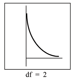 Example of a nonsymmetrical chi-square curve that has a different df from the graph on the right. The curve begins at (0,∞) and slopes downwards to (∞,0).