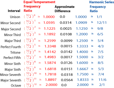 Comparing the Frequency Ratios for Equal Temperament and Pure Harmonic Series (rootratios.png)