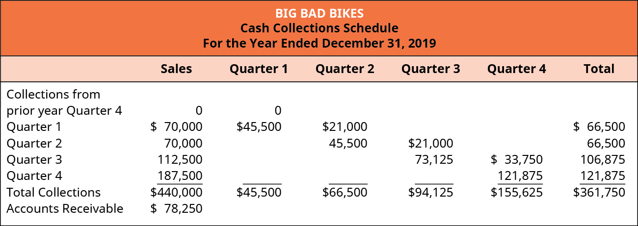 Big Bad Bikes, Cash Collections Schedule For the Year Ending December 31, 2019 Collections from: prior year Quarter 4 $0 sales, 0 quarter 1, 0 total; Quarter 1 $70,000 sales, $45,500 Q 1, 21,000 Q 2, 66,500 total; Quarter 2 70,000 sales, 45,500 Q 2, 21,000 Q 3, 66,500 total; Quarter 3 112,500 sales, 73,123 Q3, 33,750 Q4, 106,875 total; Quarter 4 187,500 sales, 121,875 Q 4, 121,875 total; Total collections on $440,000 sales, 45,500 Q 1, 66,500 Q 2, 94,125 Q 3, 155,625 Q 4, $361,750 total; Accounts receivable: 440,000 sales minus 361,750 collections equals $78,250.