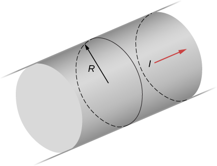 This figure shows a long, straight, cylindrical wire with a radius R that has current I flowing through it.