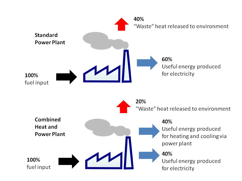 Comparison of Energy Efficiency of Standard Power Plant and Combined Heat and Power Plant