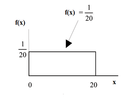 f(x)=1/20 graph displaying a boxed region consisting of a horizontal line extending to the right from point 1/20 on the y-axis, a vertical upward line from point 20 on the x-axis, and the x and y-axes.
